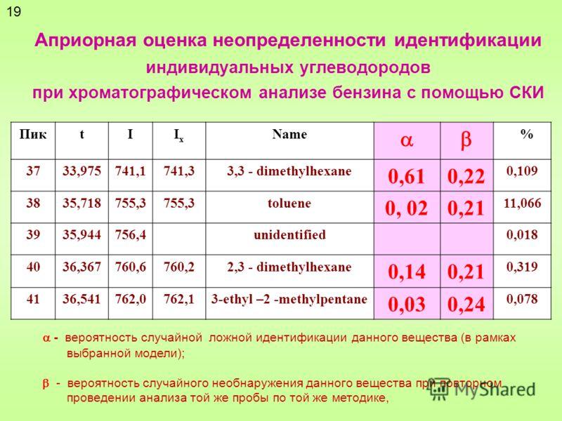 Априорная оценка неопределенности идентификации индивидуальных углеводородов при хроматографическом анализе бензина с помощью СКИ ПикtIIxIx Name % 3733,975741,1741,33,3 - dimethylhexane 0,610,22 0,109 3835,718755,3 toluene 0, 020,21 11,066 3935,94475