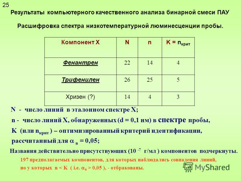 Результаты компьютерного качественного анализа бинарной смеси ПАУ Расшифровка спектра низкотемпературной люминесценции пробы. Компонент XNnK = n крит Фенантрен 22144 Трифенилен 26255 Хризен (?) 1443 N - число линий в эталонном спектре Х; n - число ли
