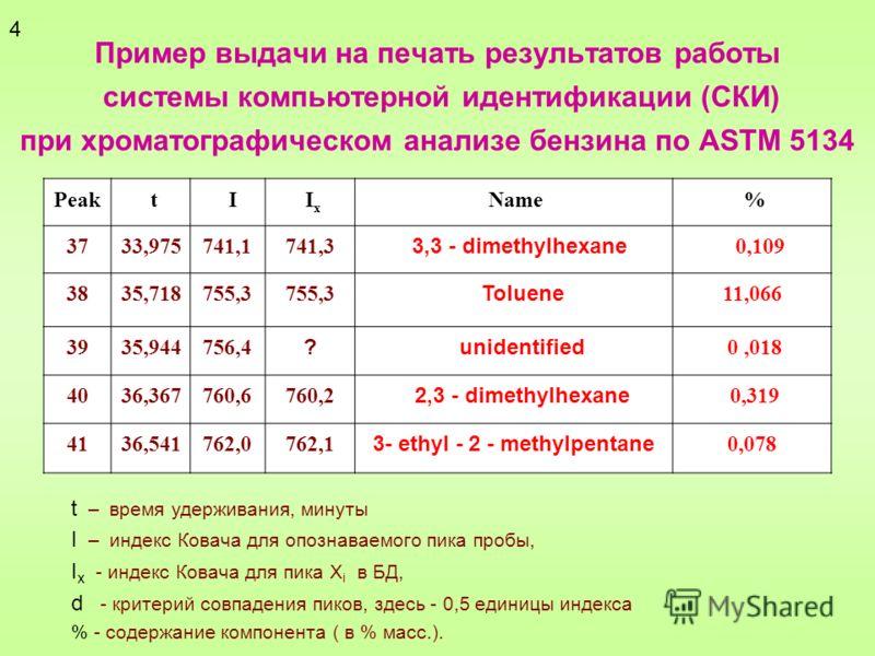 Пример выдачи на печать результатов работы системы компьютерной идентификации (СКИ) при хроматографическом анализе бензина по ASTM 5134 Peak t I I x Name % 3733,975741,1741,3 3,3 - dimethylhexane 0,109 3835,718755,3 Toluene 11,066 3935,944756,4 ? uni