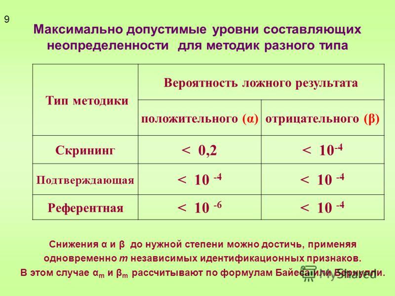 Максимально допустимые уровни составляющих неопределенности для методик разного типа Тип методики Вероятность ложного результата положительного (α)отрицательного (β) Скрининг < 0,2< 10 -4 Подтверждающая < 10 -4 Референтная < 10 -6 < 10 -4 9 Снижения