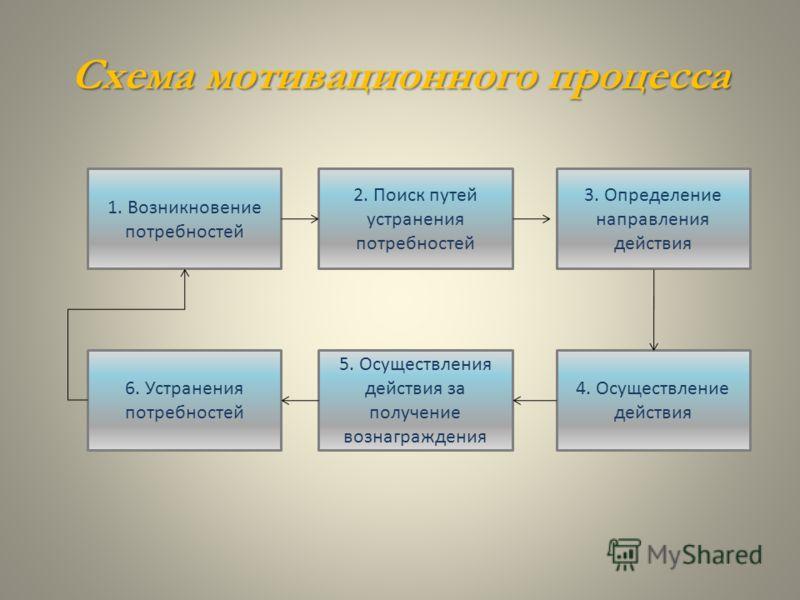 Схема мотивационного процесса 1. Возникновение потребностей 2. Поиск путей устранения потребностей 6. Устранения потребностей 5. Осуществления действия за получение вознаграждения 4. Осуществление действия 3. Определение направления действия