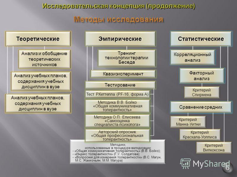 Методики, использованные в процедуре валидизации : - « Общая коммуникативная толерантность » ( В. В. Бойко ); - « Индекс толерантности » ( Г. У. Солдатова ); - « Вопросник для измерения толерантности » ( В. С. Магун, М. С. Жамкочьян, М. М. Магура ) Т