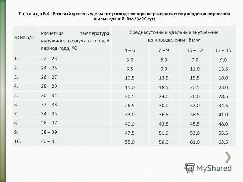 Т а б л и ц а В.4 - Базовый уровень удельного расхода электроэнергии на систему кондиционирования жилых зданий, Вт.ч/(м2С сут) п/п Расчетная температура наружного воздуха в теплый период года, ºС Среднесуточные удельные внутренние тепловыделения, Вт/