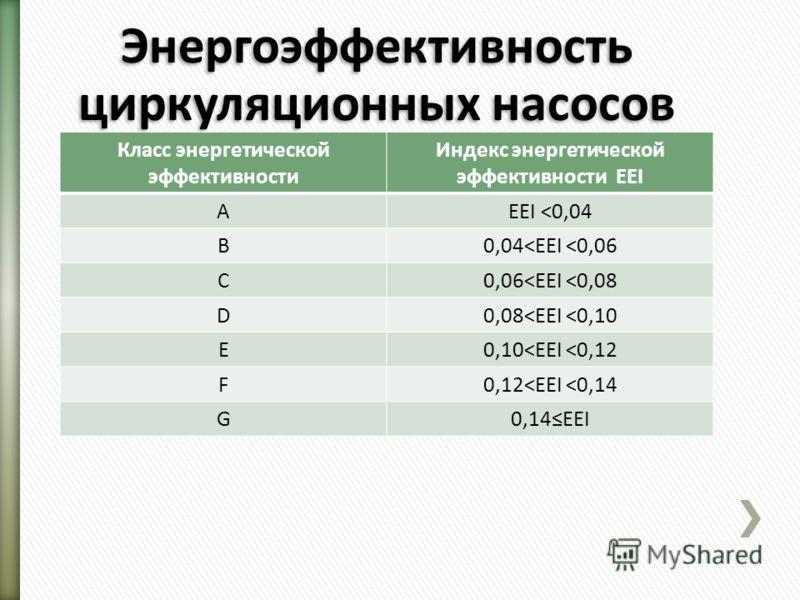 Энергоэффективность циркуляционных насосов Класс энергетической эффективности Индекс энергетической эффективности EEI AEEI