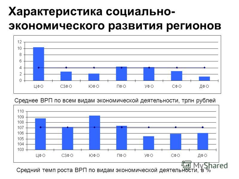 Характеристика социально- экономического развития регионов Среднее ВРП по всем видам экономической деятельности, трлн рублей Средний темп роста ВРП по видам экономической деятельности, в %