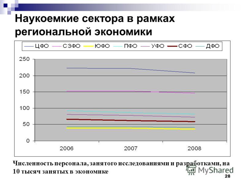28 Численность персонала, занятого исследованиями и разработками, на 10 тысяч занятых в экономике Наукоемкие сектора в рамках региональной экономики