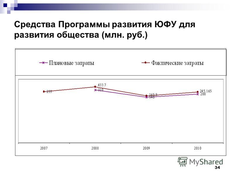 34 Средства Программы развития ЮФУ для развития общества (млн. руб.)
