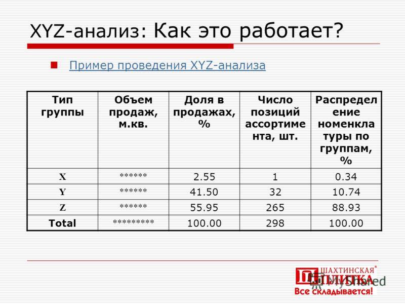 XYZ-анализ: Как это работает? Тип группы Объем продаж, м.кв. Доля в продажах, % Число позиций ассортиме нта, шт. Распредел ение номенкла туры по группам, % X****** 2.5510.34 Y****** 41.503210.74 Z****** 55.9526588.93 Total ********* 100.00298100.00 П