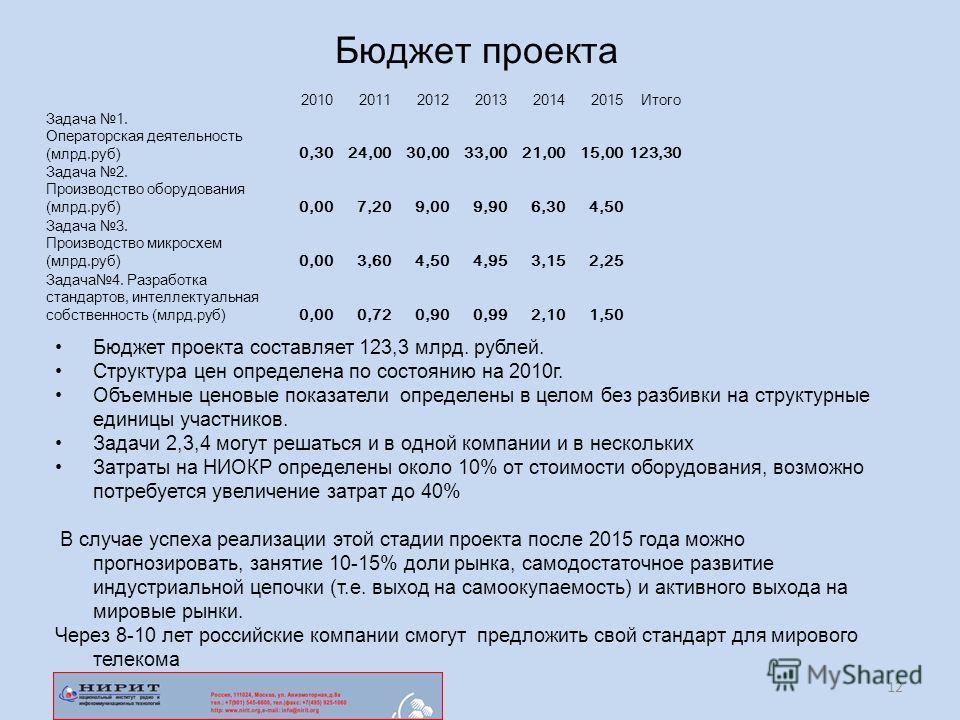 Бюджет проекта 201020112012201320142015Итого Задача 1. Операторская деятельность (млрд.руб) 0,3024,0030,0033,0021,0015,00123,30 Задача 2. Производство оборудования (млрд.руб) 0,007,209,009,906,304,50 Задача 3. Производство микросхем (млрд.руб) 0,003,