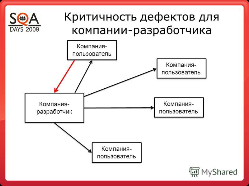 Критичность дефектов для компании-разработчика Компания- разработчик Компания- пользователь