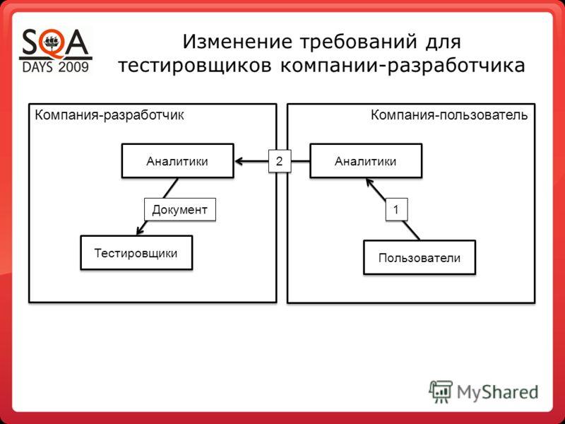 Компания-разработчик Компания-пользователь Изменение требований для тестировщиков компании-разработчика Пользователи Тестировщики Аналитики 1 1 2 2 Документ