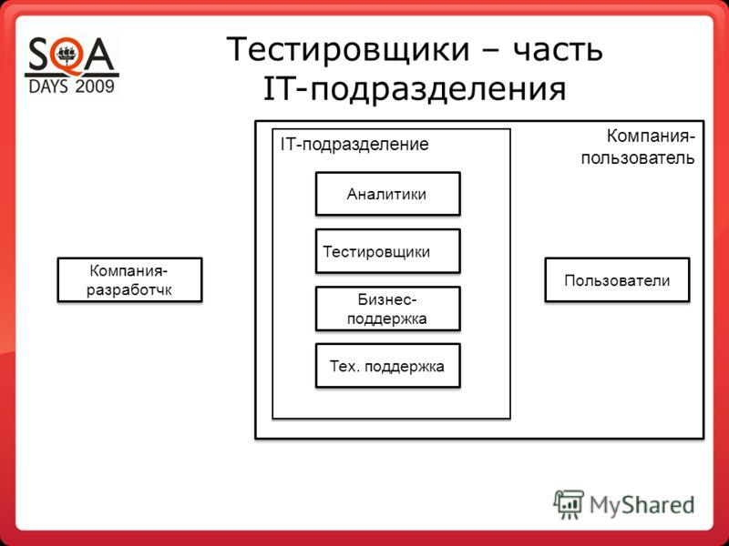 Компания- пользователь Компания- пользователь Тестировщики – часть IT-подразделения IT-подразделение Пользователи Компания- разработчк Тестировщики Бизнес- поддержка Аналитики Тех. поддержка
