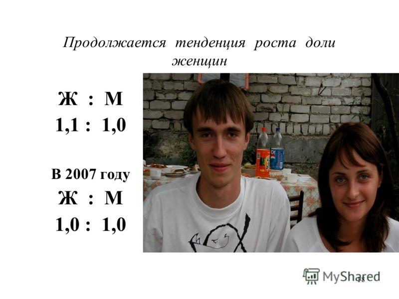 18 Продолжается тенденция роста доли женщин Ж : М 1,1 : 1,0 В 2007 году Ж : М 1,0 : 1,0