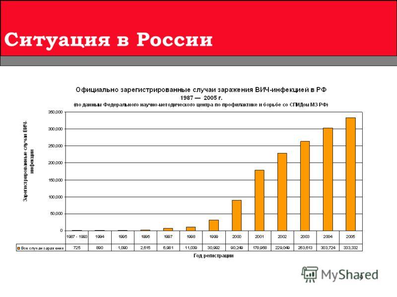 9 Ситуация в России