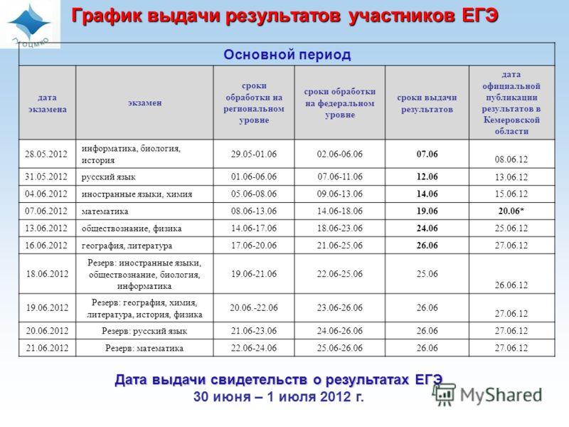 График выдачи результатов участников ЕГЭ Основной период дата экзамена экзамен сроки обработки на региональном уровне сроки обработки на федеральном уровне сроки выдачи результатов дата официальной публикации результатов в Кемеровской области 28.05.2