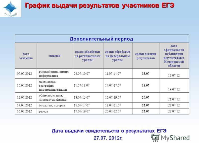 График выдачи результатов участников ЕГЭ Дополнительный период дата экзамена экзамен сроки обработки на региональном уровне сроки обработки на федеральном уровне сроки выдачи результатов дата официальной публикации результатов в Кемеровской области 0