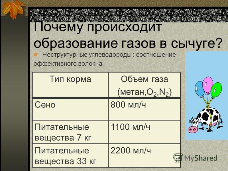 Почему происходит образование газов в сычуге? Неструктурные углеводороды : соотношение эффективного волокна Тип кормаОбъем газа (метан,O 2,N 2 ) Сено800 мл/ч Питательные вещества 7 кг 1100 мл/ч Питательные вещества 33 кг 2200 мл/ч