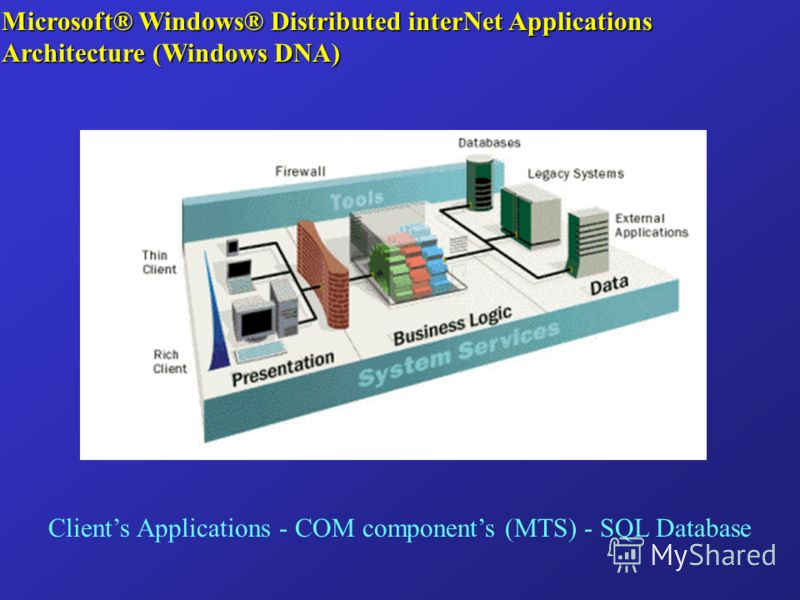 Microsoft® Windows® Distributed interNet Applications Architecture (Windows DNA) Clients Applications - COM components (MTS) - SQL Database