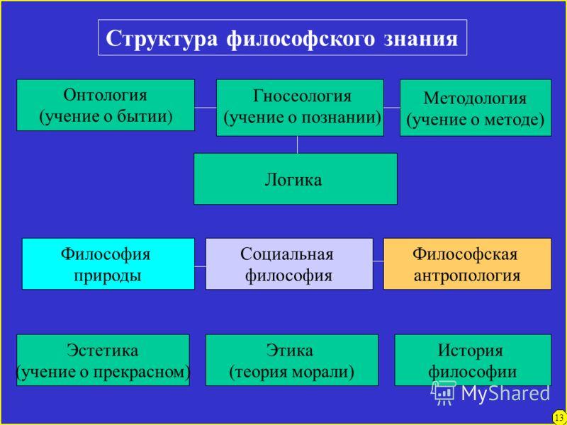 12 Функции философии Мировоззренческая 1. Выработка средств мировоззренческой ориентации человека 2. Выработка системы взглядов на объективный мир, и место в нем человека, на отношение человека к окружающей его действительности и самому себе, а также