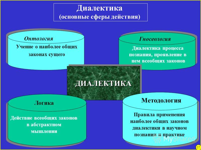 Метафизика и диалектика о развитии Процесс развития 1.Признание развития как идущего по спирали, как бы повторяющего пройденные уже ступени,но на более высокой базе («отрицание отрицания»). 2.Признание внутренних противоречий как источника, причины р