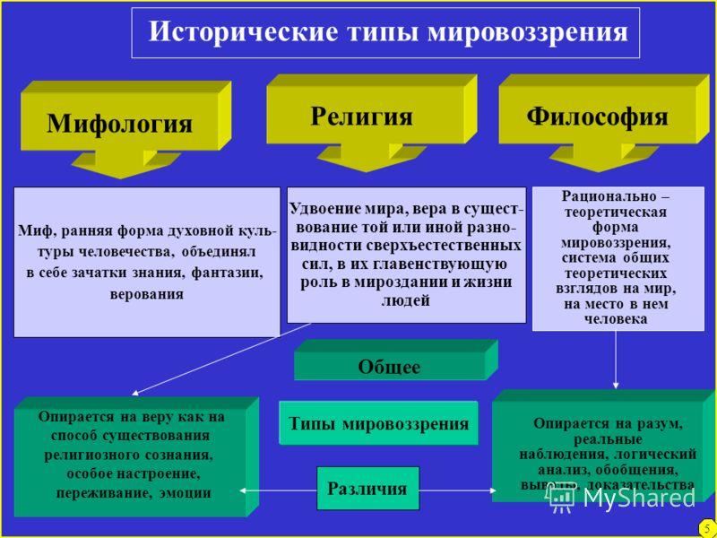 Учебное пособие представляет собой систематическое изложение курса философии с помощью схематического выражения основных структурно-логических связей понятийно-категориального аппарата философии. Каждая схема посвящена какой-либо философской проблеме