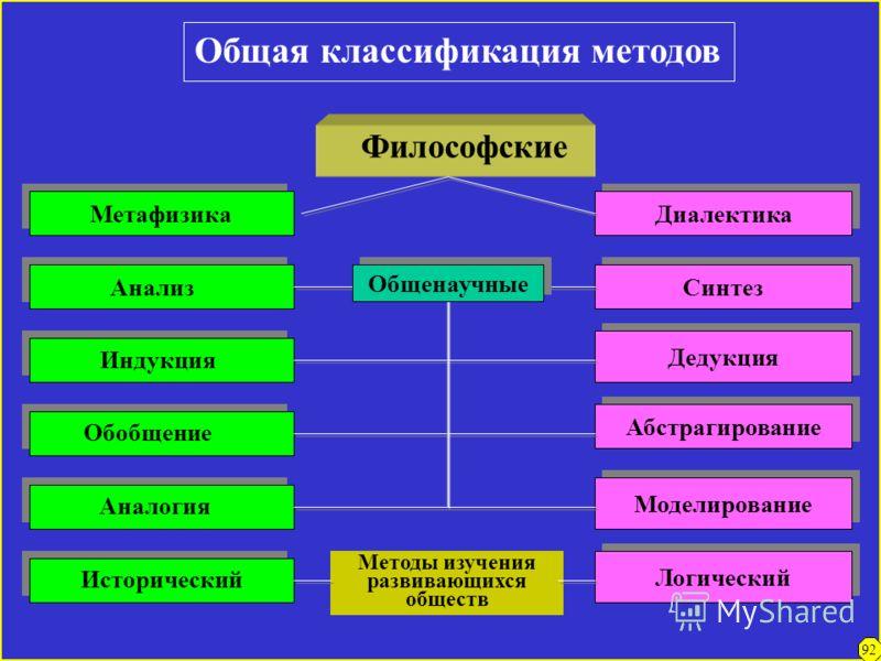 Методология научного познания МЕТОДОЛОГИЯ – теория методов, учение об их сущности, возможностях (эффективности, границах применения), взаимосвязи. В зависимости от широты области применения, степени общности различаются Философская методология учение