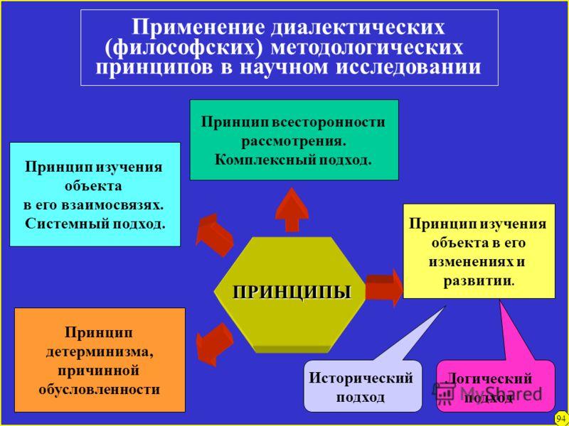 Философская методология (система общих принципов, базовых оснований познания действительности) Д И А Л Е К Т И К АМ Е Т А Ф И З И К А ПРИЗНАЕТ: - всеобщую связь явлений действительности; -изменение, развитие; - противоречие (взаимоотношение противопо