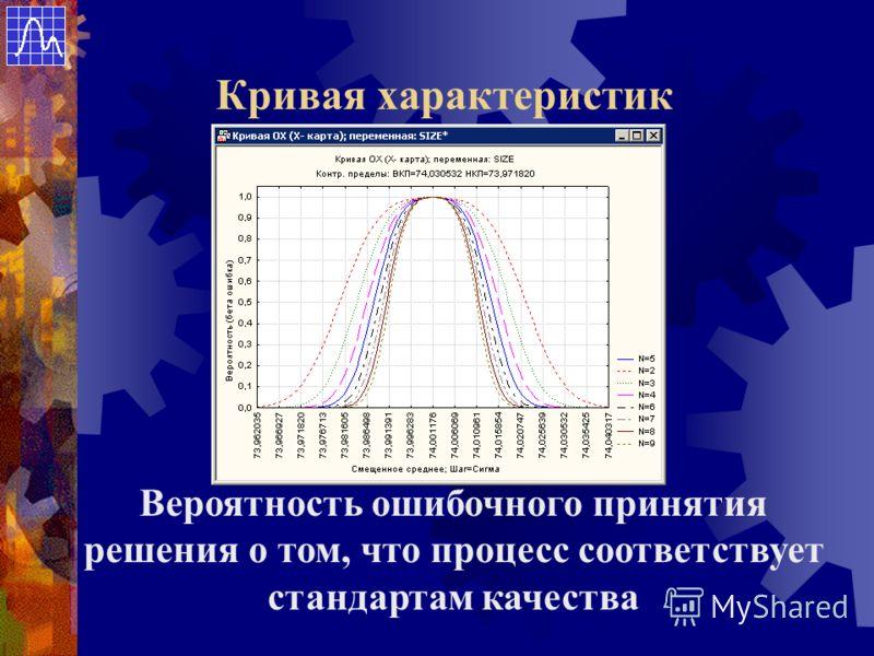 Кривая характеристик Вероятность ошибочного принятия решения о том, что процесс соответствует стандартам качества