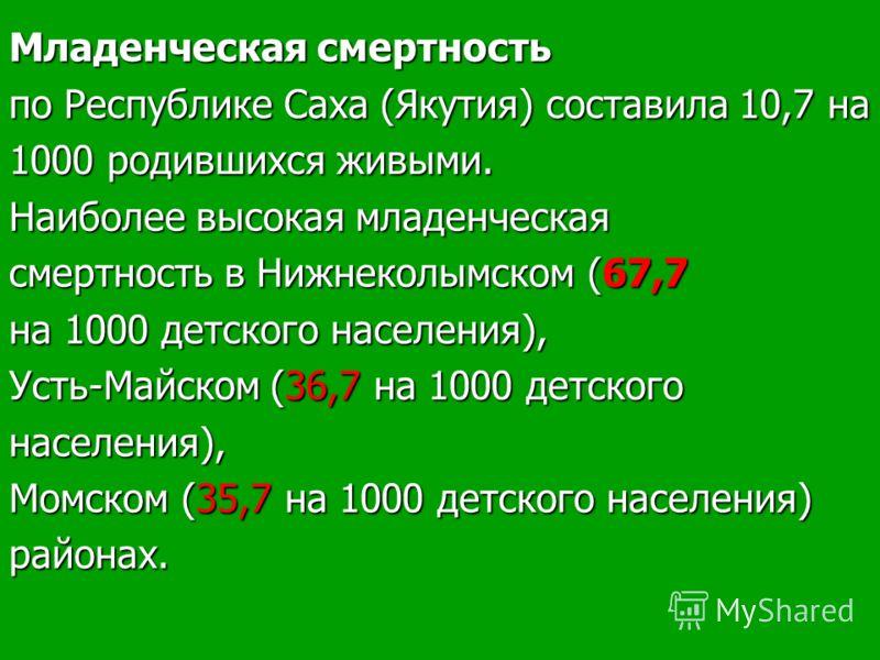 Младенческая смертность по Республике Саха (Якутия) составила 10,7 на 1000 родившихся живыми. Наиболее высокая младенческая смертность в Нижнеколымском (67,7 на 1000 детского населения), Усть-Майском (36,7 на 1000 детского населения), Момском (35,7 н