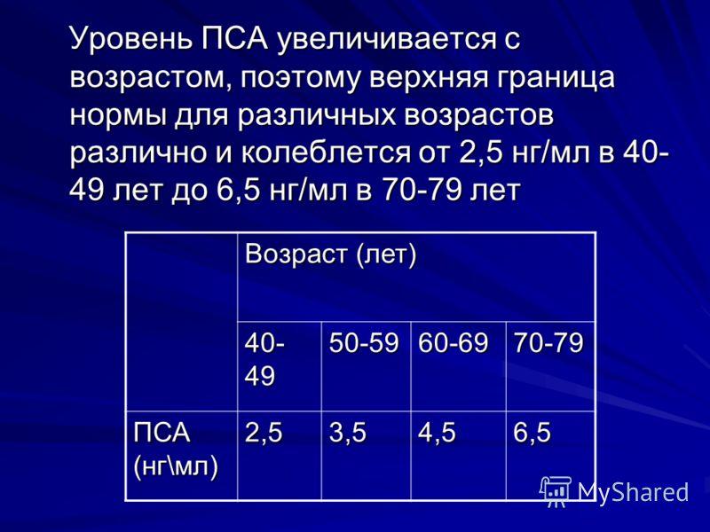 Уровень ПСА увеличивается с возрастом, поэтому верхняя граница нормы для различных возрастов различно и колеблется от 2,5 нг/мл в 40- 49 лет до 6,5 нг/мл в 70-79 лет Уровень ПСА увеличивается с возрастом, поэтому верхняя граница нормы для различных в