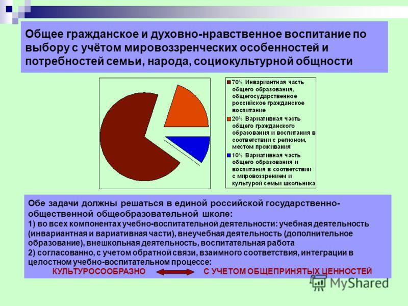 Общее гражданское и духовно-нравственное воспитание по выбору с учётом мировоззренческих особенностей и потребностей семьи, народа, социокультурной общности Обе задачи должны решаться в единой российской государственно- общественной общеобразовательн