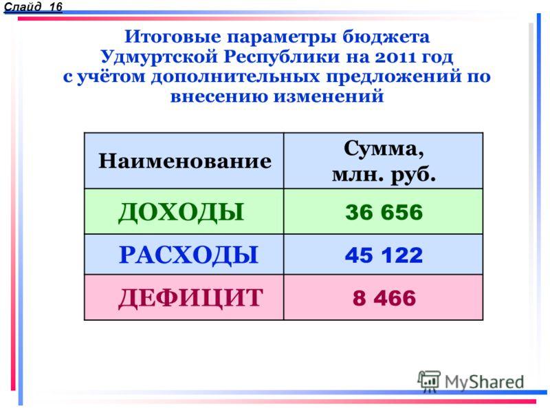 Итоговые параметры бюджета Удмуртской Республики на 2011 год с учётом дополнительных предложений по внесению изменений Наименование Сумма, млн. руб. ДОХОДЫ 36 656 РАСХОДЫ 45 122 ДЕФИЦИТ 8 466 Слайд 16