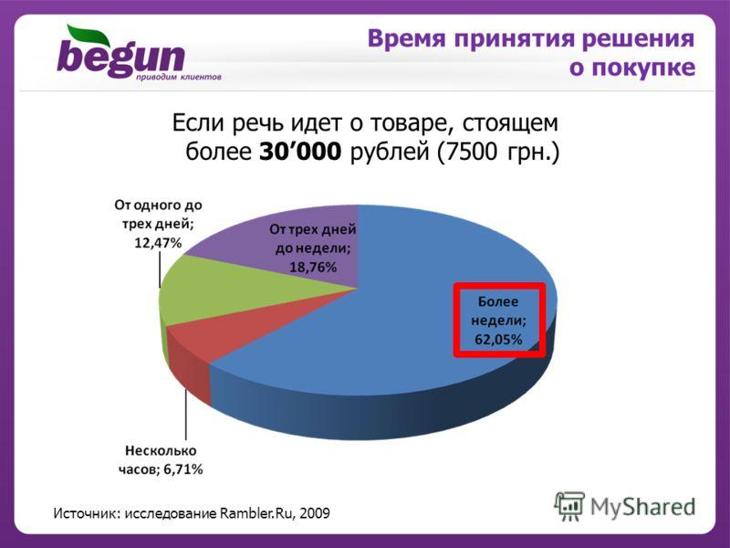 Время принятия решения о покупке Источник: исследование Rambler.Ru, 2009 Если речь идет о товаре, стоящем более 30000 рублей (7500 грн.)
