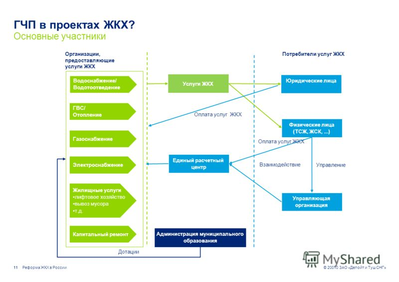 Реформа ЖКХ в России © 20010 ЗАО «Делойт и Туш СНГ» ГЧП в проектах ЖКХ 10