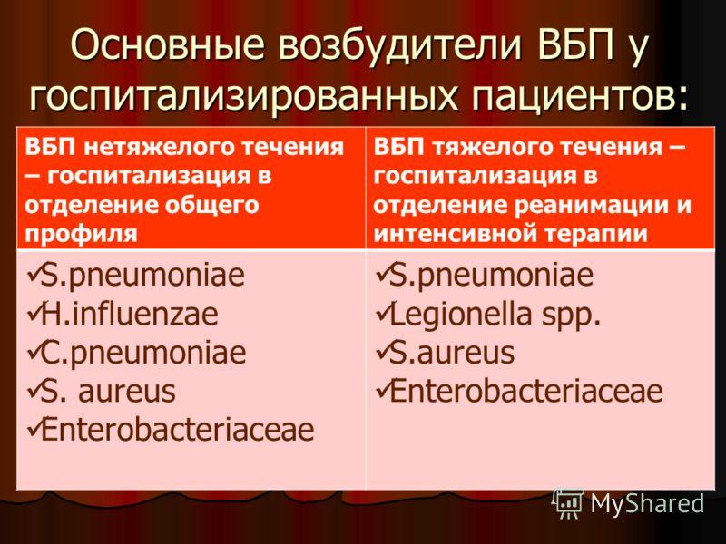 Основные возбудители ВБП у госпитализированных пациентов: ВБП нетяжелого течения – госпитализация в отделение общего профиля ВБП тяжелого течения – госпитализация в отделение реанимации и интенсивной терапии S.pneumoniae H.influenzae C.pneumoniae S.