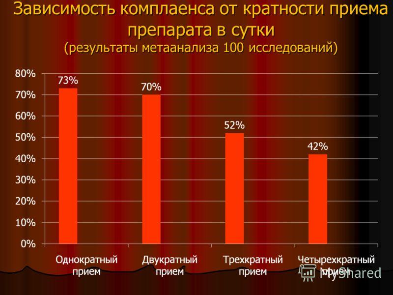 Зависимость комплаенса от кратности приема препарата в сутки (результаты метаанализа 100 исследований)