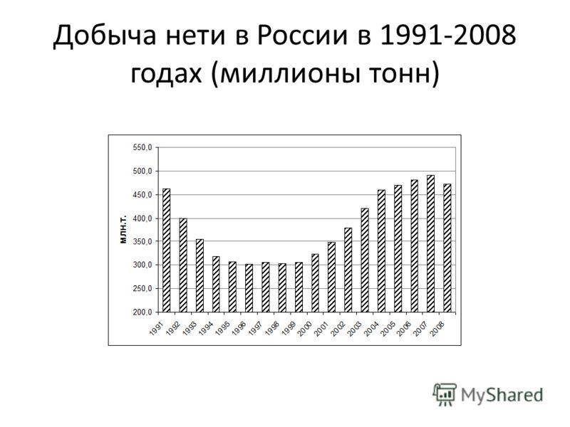 Добыча нети в России в 1991-2008 годах (миллионы тонн)