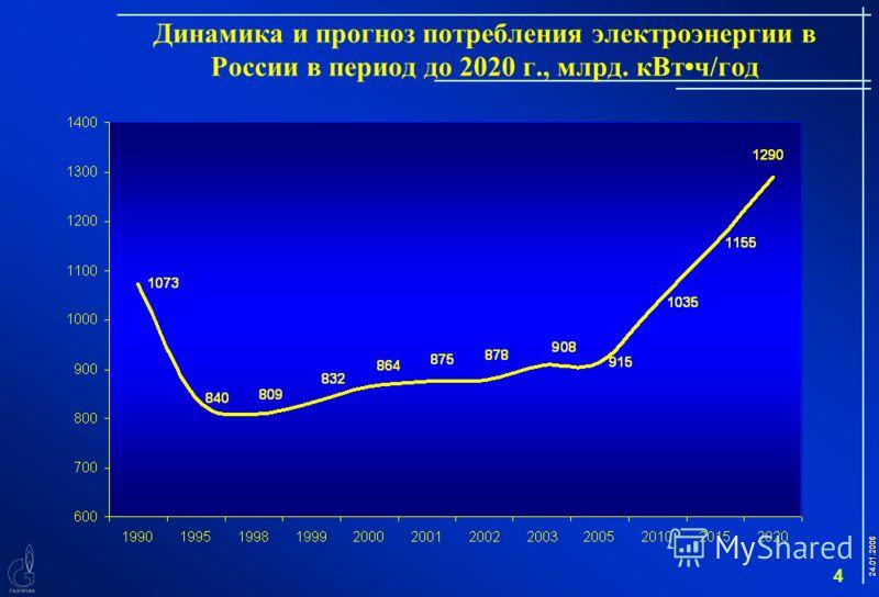 24.01.2006 4 Динамика и прогноз потребления электроэнергии в России в период до 2020 г., млрд. кВтч/год
