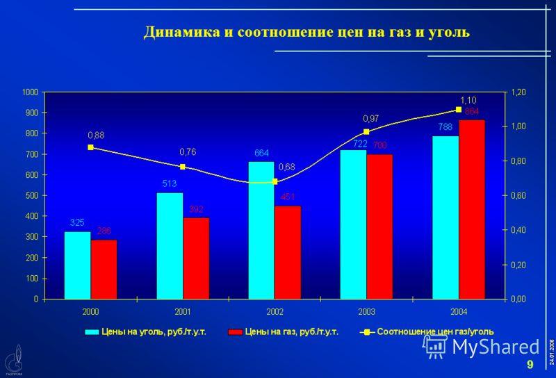 24.01.2006 9 Динамика и соотношение цен на газ и уголь