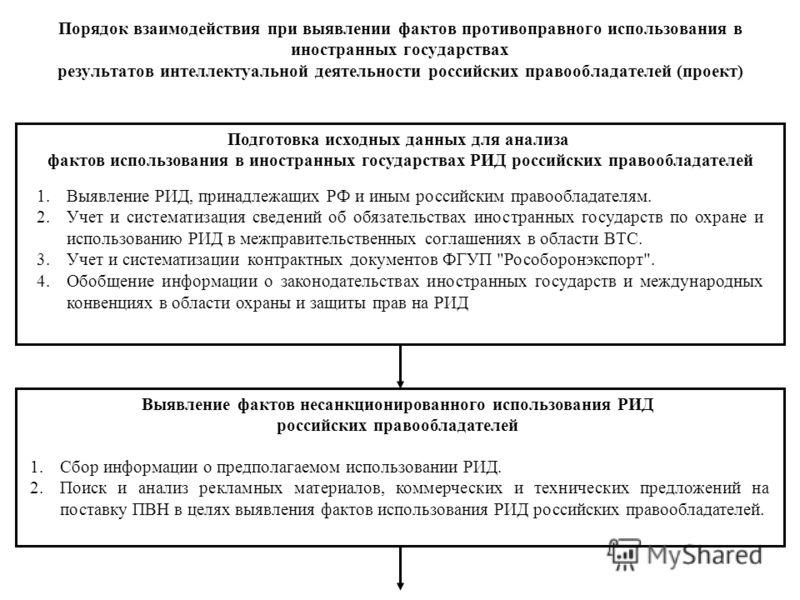 Порядок взаимодействия при выявлении фактов противоправного использования в иностранных государствах результатов интеллектуальной деятельности российских правообладателей (проект) Подготовка исходных данных для анализа фактов использования в иностран