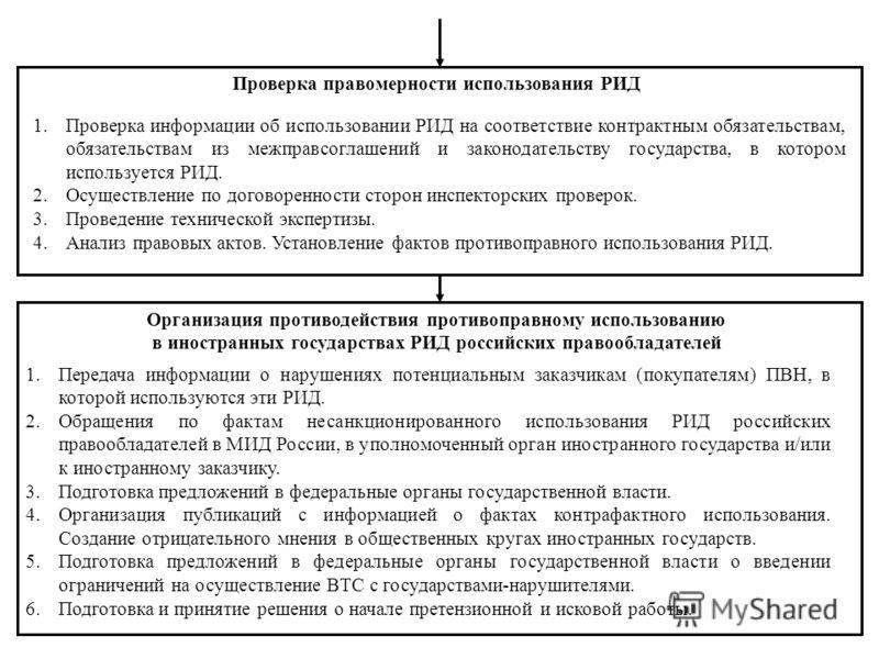 Организация противодействия противоправному использованию в иностранных государствах РИД российских правообладателей 1.Передача информации о нарушениях потенциальным заказчикам (покупателям) ПВН, в которой используются эти РИД. 2.Обращения по фактам