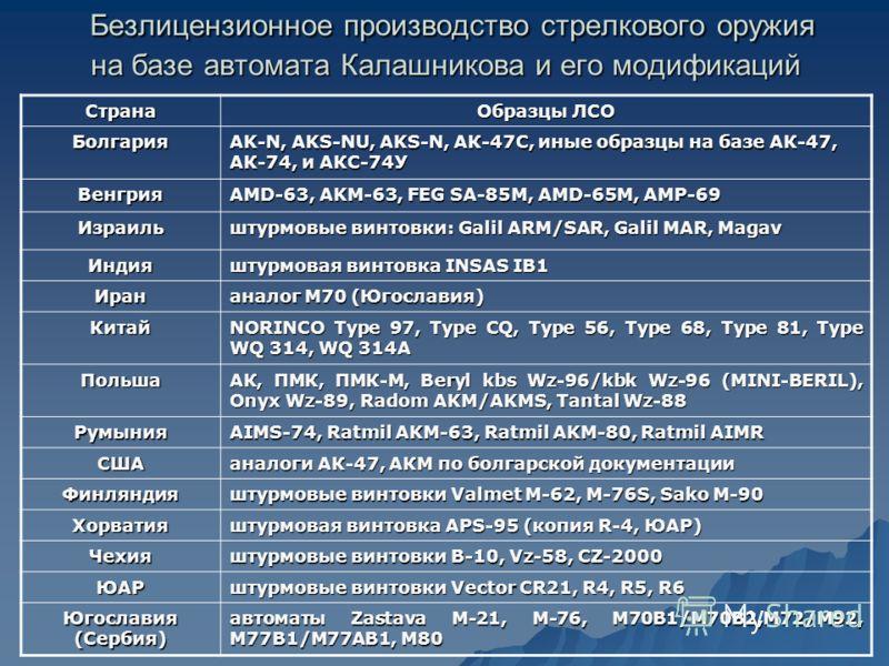 Безлицензионное производство стрелкового оружия на базе автомата Калашникова и его модификаций Безлицензионное производство стрелкового оружия на базе автомата Калашникова и его модификаций Страна Образцы ЛСО Болгария AK-N, AKS-NU, AKS-N, АК-47С, ины