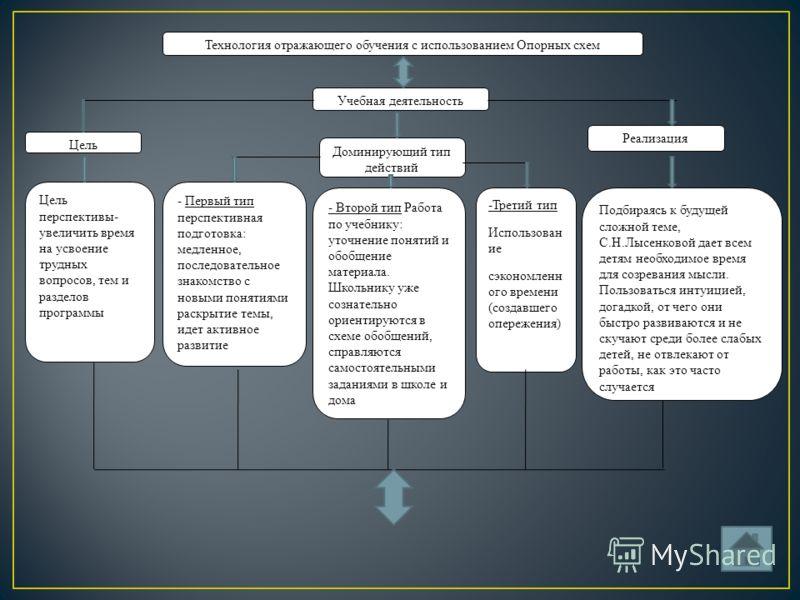 Учебная деятельность Цель Реализация Доминирующий тип действий Цель перспективы- увеличить время на усвоение трудных вопросов, тем и разделов программы - Первый тип перспективная подготовка: медленное, последовательное знакомство с новыми понятиями р