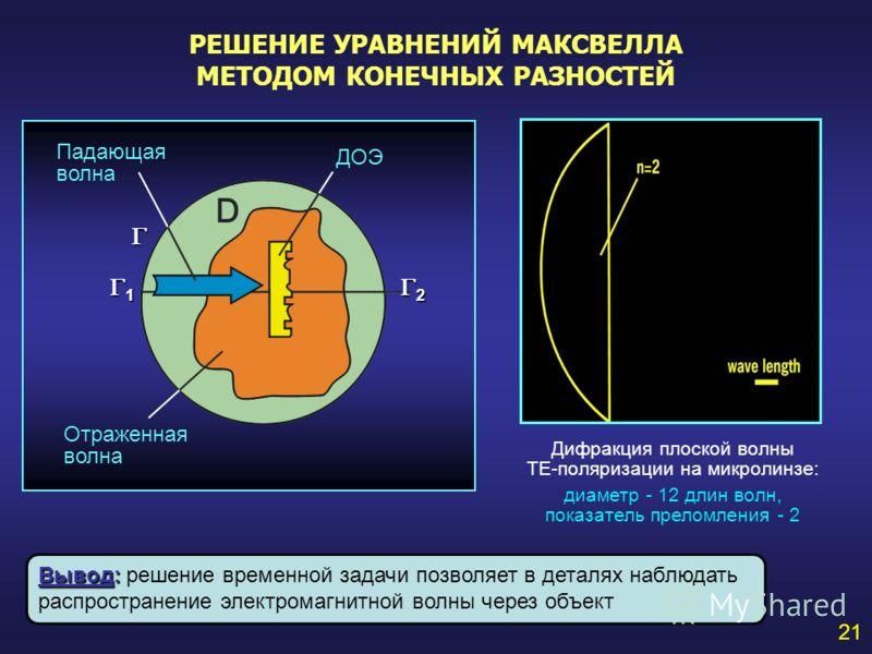 21 1 2 Падающая волна Отраженная волна ДОЭ Дифракция плоской волны ТЕ-поляризации на микролинзе: диаметр - 12 длин волн, показатель преломления - 2 РЕШЕНИЕ УРАВНЕНИЙ МАКСВЕЛЛА МЕТОДОМ КОНЕЧНЫХ РАЗНОСТЕЙ Вывод: Вывод: решение временной задачи позволяе