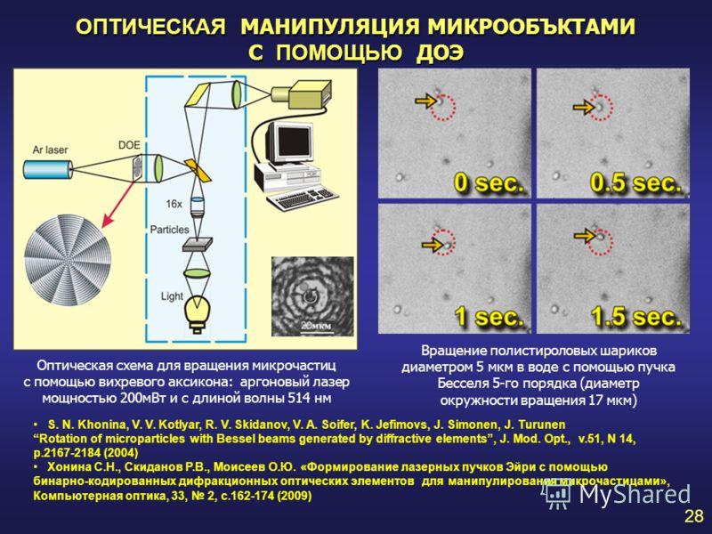 Вращение полистироловых шариков диаметром 5 мкм в воде с помощью пучка Бесселя 5-го порядка (диаметр окружности вращения 17 мкм) ОПТИЧЕСКАЯ МАНИПУЛЯЦИЯ МИКРООБЪКТАМИ С ПОМОЩЬЮ ДОЭ 28 Оптическая схема для вращения микрочастиц с помощью вихревого аксик