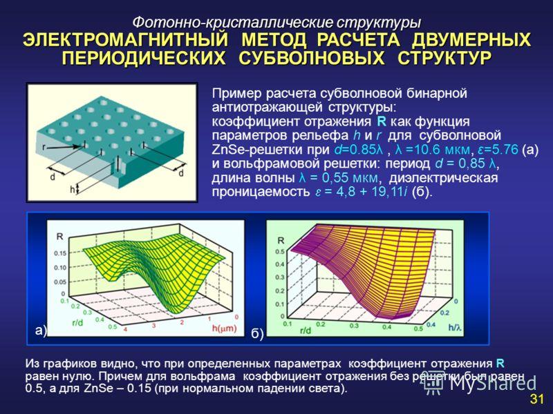 Фотонно-кристаллические структуры ЭЛЕКТРОМАГНИТНЫЙ МЕТОД РАСЧЕТА ДВУМЕРНЫХ ПЕРИОДИЧЕСКИХ СУБВОЛНОВЫХ СТРУКТУР Пример расчета субволновой бинарной антиотражающей структуры: коэффициент отражения R как функция параметров рельефа h и r для субволновой Z