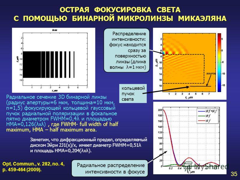 ОСТРАЯ ФОКУСИРОВКА СВЕТА С ПОМОЩЬЮ БИНАРНОЙ МИКРОЛИНЗЫ МИКАЭЛЯНА 35 Радиальное сечение 3D бинарной линзы (радиус апертуры=6 мкм, толщина=10 мкм, n=1,5) фокусирующей кольцевой гауссовый пучок радиальной поляризации в фокальное пятно диаметром FWHM=0,4