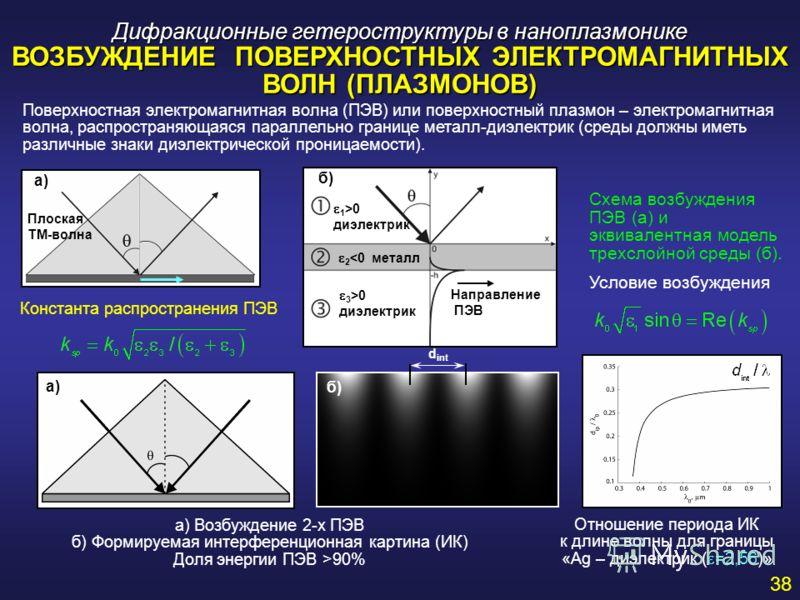 Дифракционные гетероструктуры в наноплазмонике ВОЗБУЖДЕНИЕ ПОВЕРХНОСТНЫХ ЭЛЕКТРОМАГНИТНЫХ ВОЛН (ПЛАЗМОНОВ) а) Возбуждение 2-х ПЭВ б) Формируемая интерференционная картина (ИК) Доля энергии ПЭВ >90% Поверхностная электромагнитная волна (ПЭВ) или повер