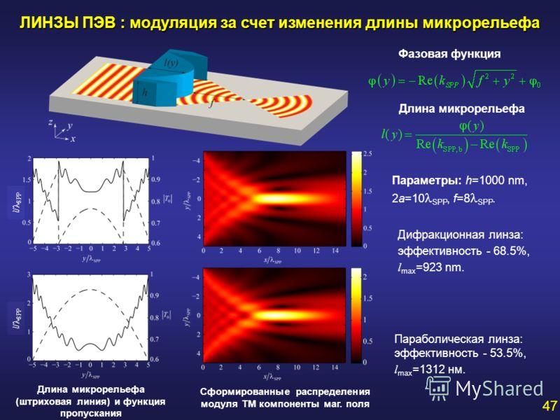 ЛИНЗЫ ПЭВ : модуляция за счет изменения длины микрорельефа Длина микрорельефа (штриховая линия) и функция пропускания Параболическая линза: эффективность - 53.5%, l max =1312 нм. Фазовая функция Дифракционная линза: эффективность - 68.5%, l max =923