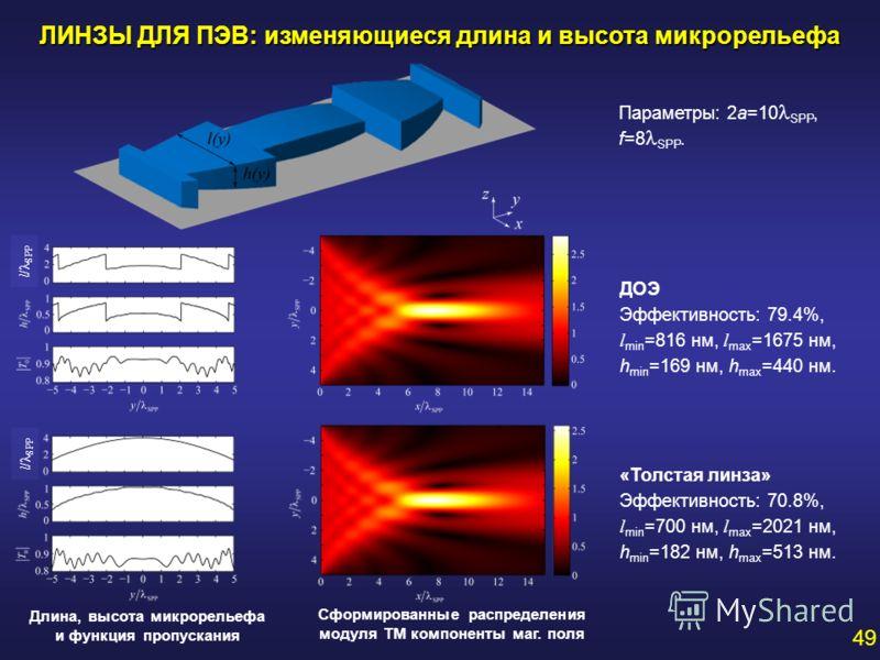 ЛИНЗЫ ДЛЯ ПЭВ: изменяющиеся длина и высота микрорельефа ДОЭ Эффективность: 79.4%, l min =816 нм, l max =1675 нм, h min =169 нм, h max =440 нм. «Толстая линза» Эффективность: 70.8%, l min =700 нм, l max =2021 нм, h min =182 нм, h max =513 нм. Параметр